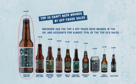 Classement des bières les plus vendues au Royaume-Uni