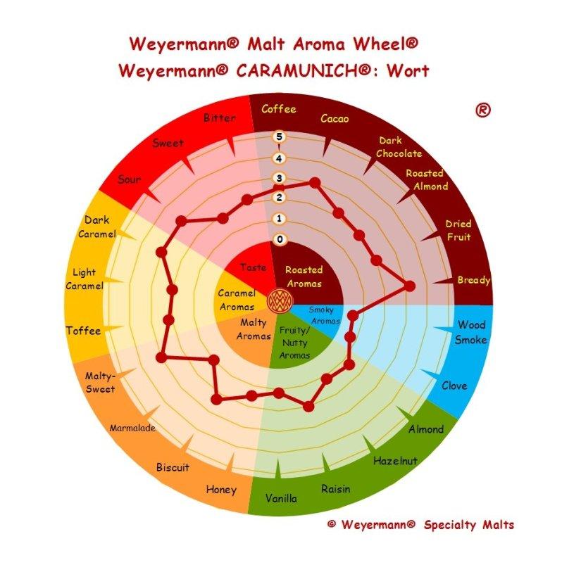 Profil aromatique Malt Caramunich