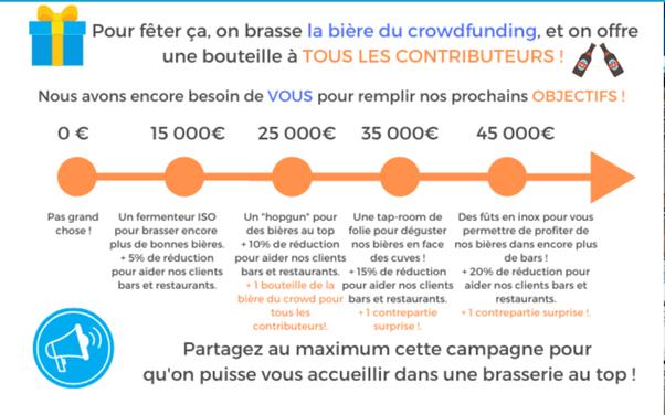 Objectif du crowdfunding brasserie l'instant