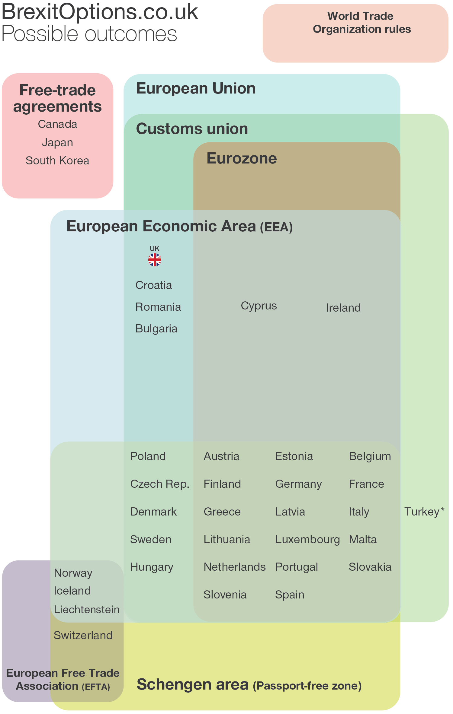 hight resolution of interactive diagram explaining possible outcomes for the uk after brexit