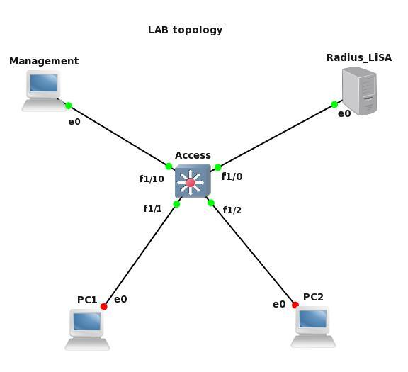 CCNP SWITCH and GNS3 – part 2 3 LAB – Configuring User AAA