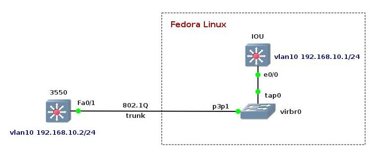 how to connect iou to a real cisco gear using iou2net pl rh brezular com Modem Cable Wiring Diagram LAN Cable Wiring Diagram