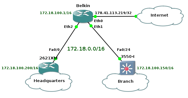 VOIP HOME LAB – Part 1 Building Network Infrastructure