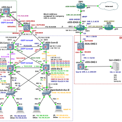 Dmz Network Diagram With 3 Film Audition Staging Enterprise On Gns3  Part 1 Introduction