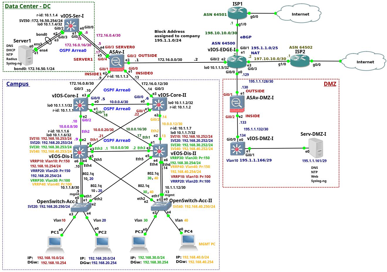 vlan design diagram 2003 chevy cavalier engine enterprise network on gns3  part 1 introduction