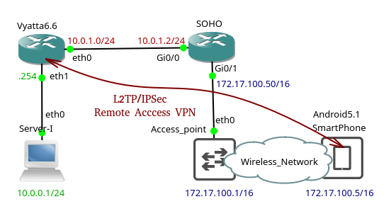 L2TP/IPSec Remote Access VPN on VyOS | Brezular's Blog