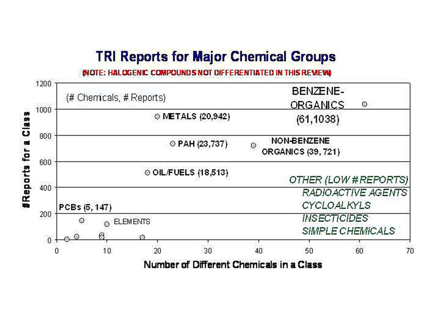 Totals Reports