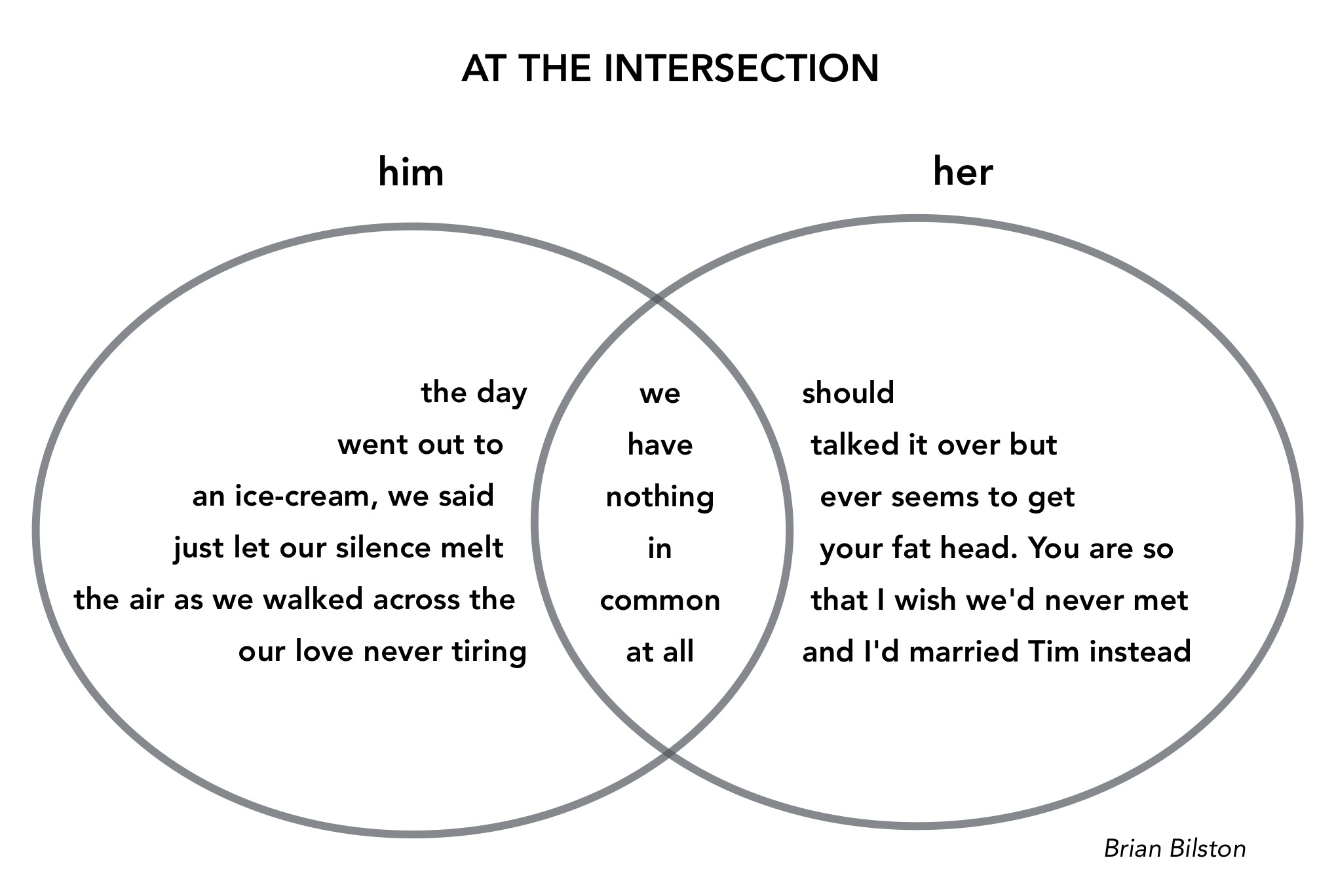 what is a venn diagram in writing how to do stem leaf at the intersection brian bilston 39s poetry laboetry