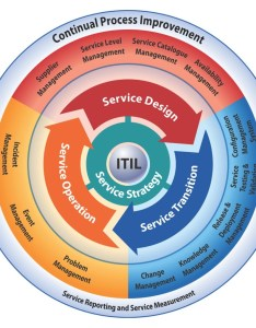 Brian bourne consulting education and certification services itil lifecycle also rh brianbourneconsulting