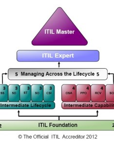 Brian bourne consulting education and certification services itil qualification diagram also rh brianbourneconsulting