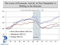 The Locus of Economic Activity in NH is Shifting | Trend Lines
