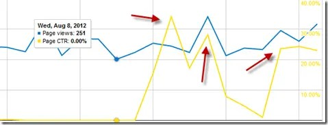 Google AdSense graph showing a surge in click throughs