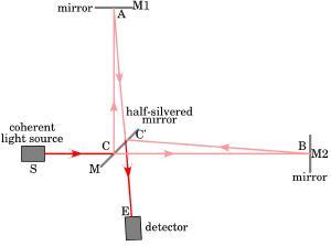 Cómo medir la velocidad de ida y vuelta de la luz.