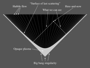 Un universo de Milne con luz anisotrópica se vería uniforme.