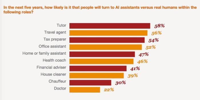 AI vs real humans survey