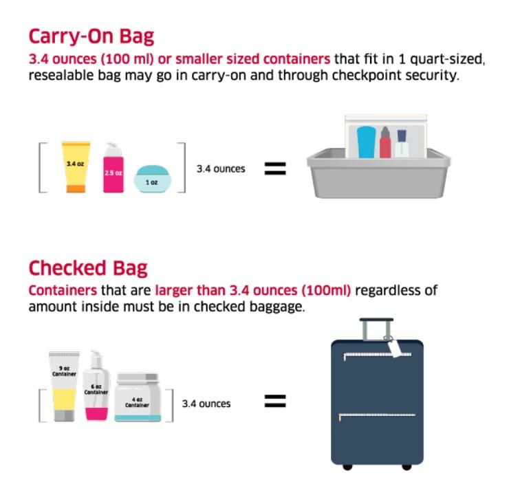 TSA 3-1-1 Rule Graphic
