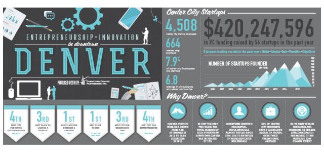 Denver Infographic
