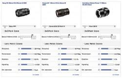 DxO Tests: Sony FE 90mm F2.8 Macro Smokes Canon's Glass
