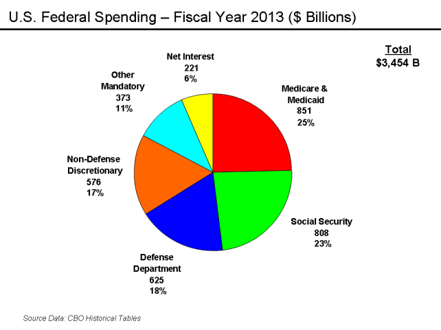United States federal budget FY 2012