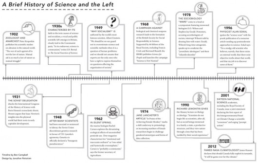 A timeline of science and the left