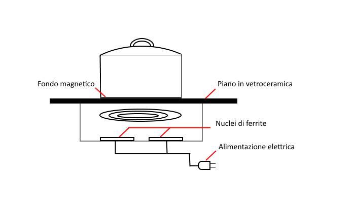 Fornelli ad Induzione perch Sceglierli e come Installarli