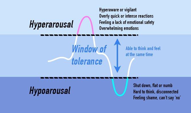 ADHD and Trauma window of tolerance