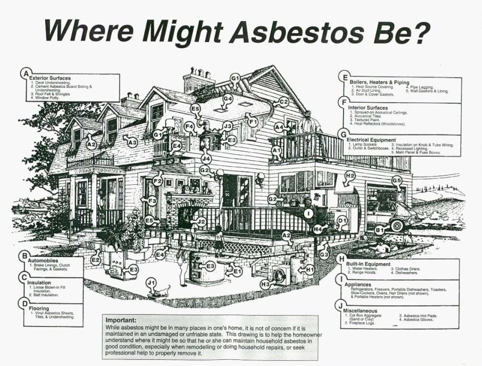 Asbestos Identification