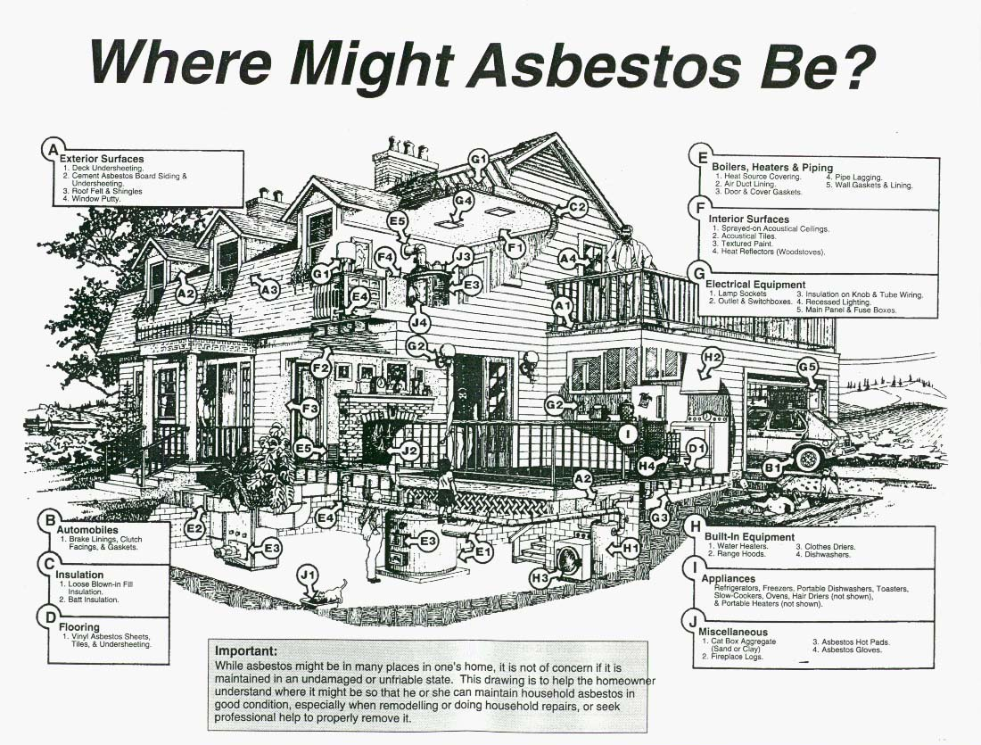 Brickley environmental where can asbestos be found and how can you until the year 2000 asbestos was used in both residential and commercial construction if you live in a home that was constructed in 2000 or later dailygadgetfo Images