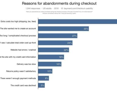 How Analytics Can Explain Your Abandoned Checkouts