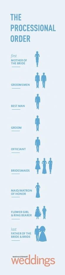 Wedding Processional Tips  Bridal Hot List