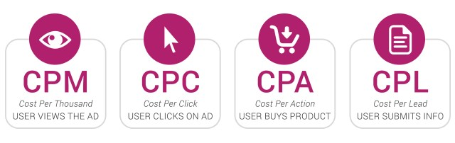 Types and forms of affiliate marketing payment