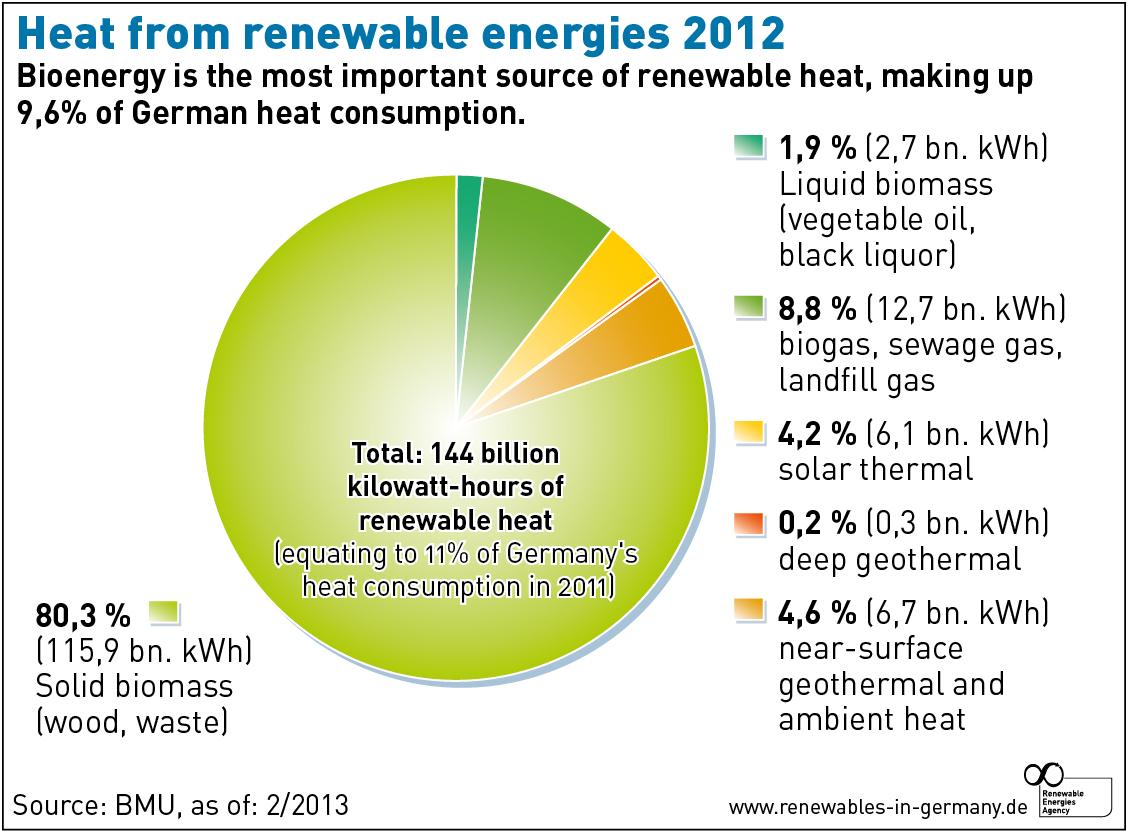 Alternative Energy Viable Alternative Energy