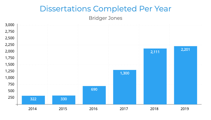 Dissertations Completed Per Year