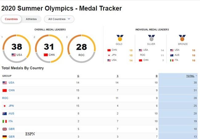 2020 Summer Olympics - Medal Tracker