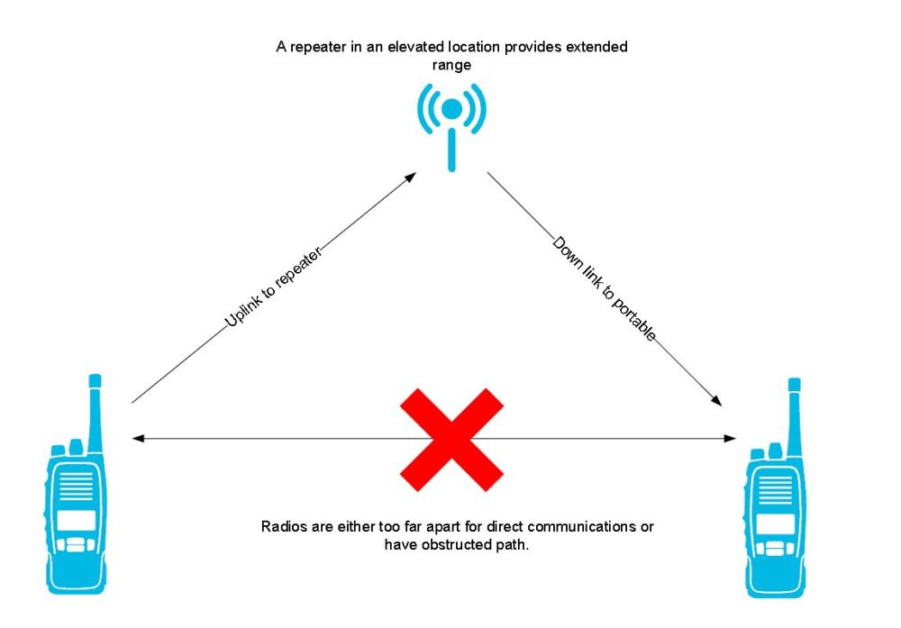 medium resolution of how does a radio repeater work