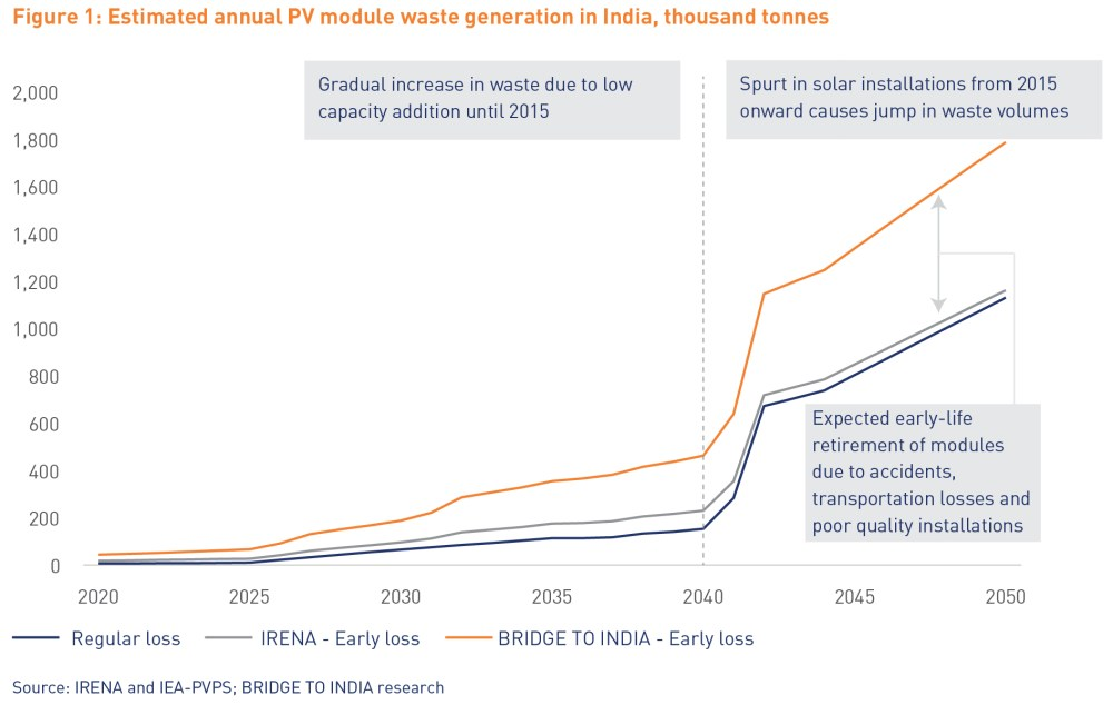 medium resolution of india is poorly positioned to handle growing pv waste as there is no requisite policy framework for operational infrastructure it is imperative that policy