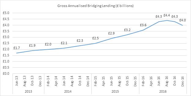 Bridging Loan Graph