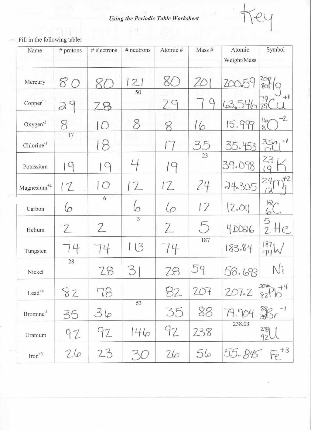 Structure Of The Atom Worksheet Answers