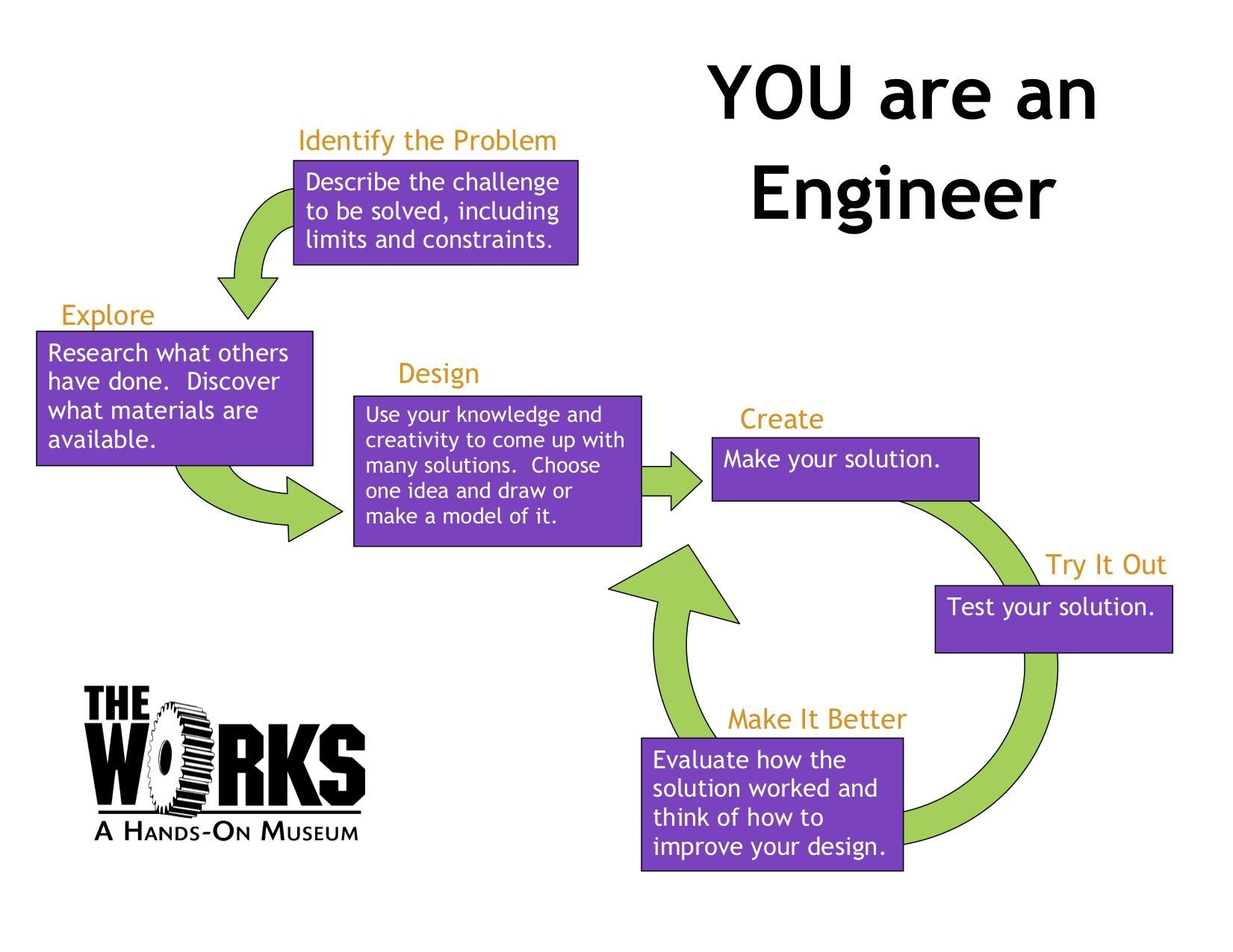 Engineering Design Process Worksheet Answers