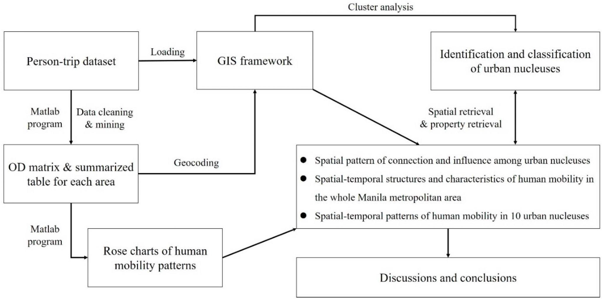 Motion Graphysis Worksheet Key