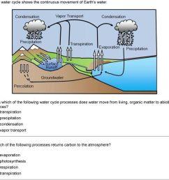 water cycle diagram simple schaferforcongressfo schaferforcongressfo [ 960 x 899 Pixel ]