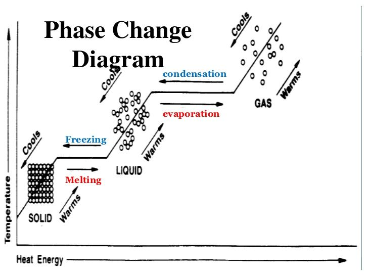 Phase Change Worksheet Answer Key