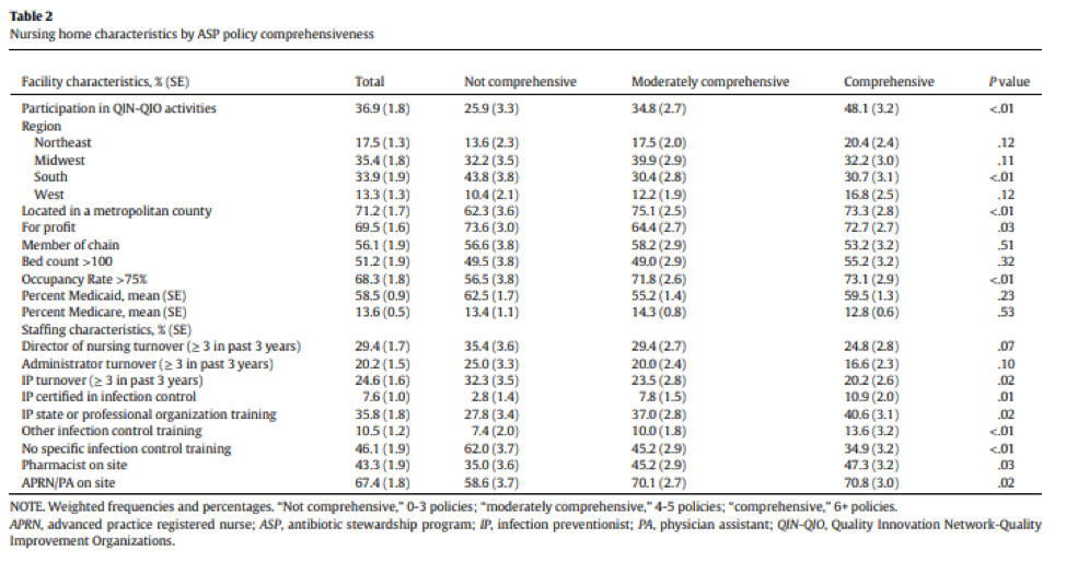 LTC Infection Management and Antibiotic Stewardship