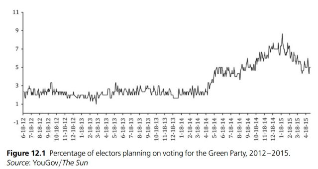 Green party poll ratings