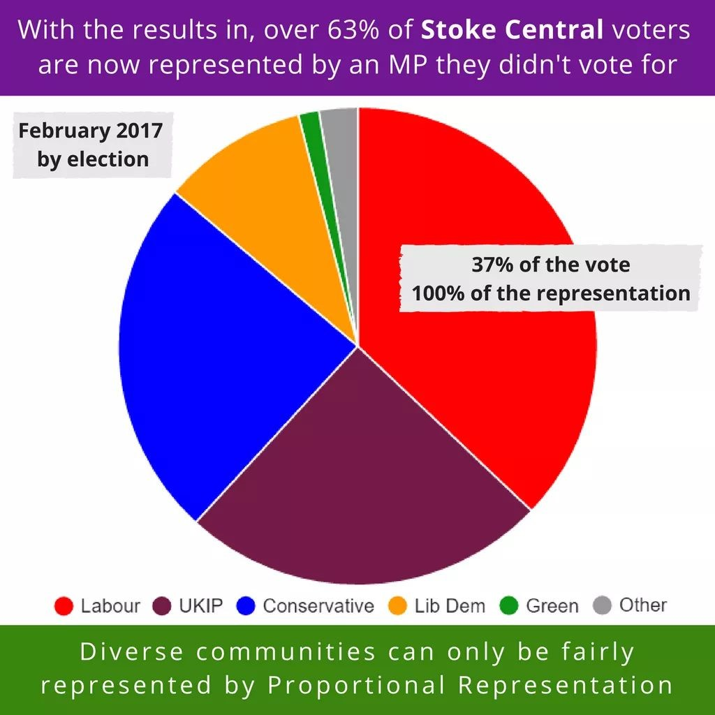 "Pie chart showing the vote shares of parties in the Stoke Central by-election. Labour have 37% of the vote but 100% of the representation. The text reads ""With the results in, over 63% of Stoke Central voters are now represented by an MP they didn't vote for. Diverse communities can only be fairly represented by Proportional Representation."