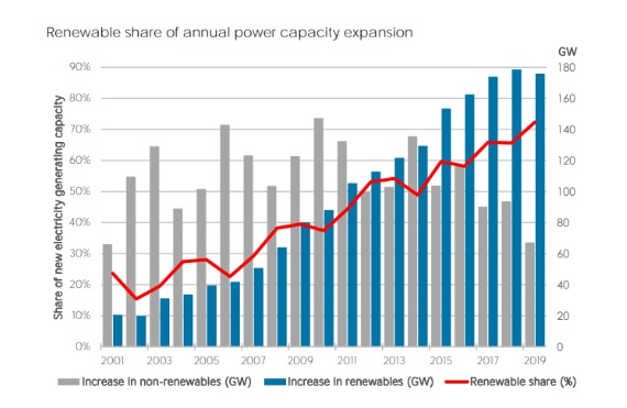 Graph showing the renewable share of annual power capacity expansion