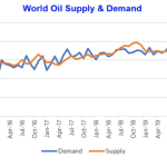 5 explanations of the negative price of oil – and what climate activists can do now