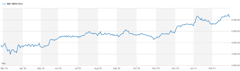 A graph showing Rio Tinto's share price throughout 2020/1