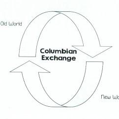 Columbian Exchange Diagram Deh P5100ub Wiring Latin America History 12 1 To 5 Brighten Academy