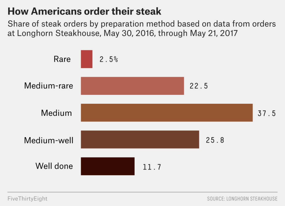 What's the best way to eat steak